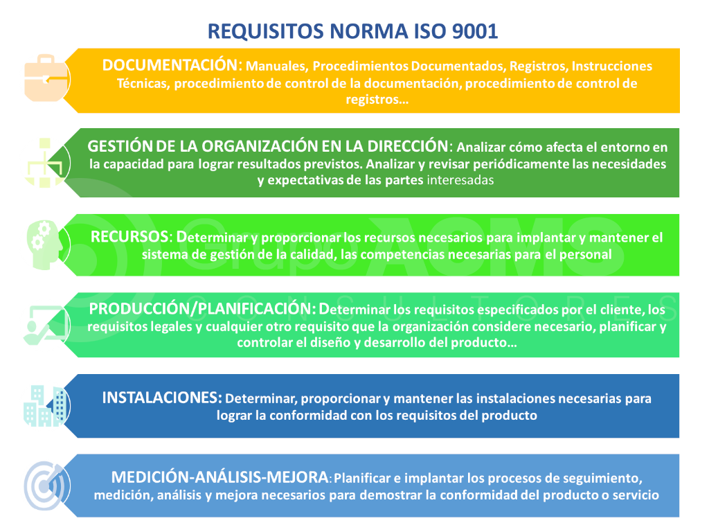 Requisitos Norma ISO 9001 Grupo ACMS Consultores