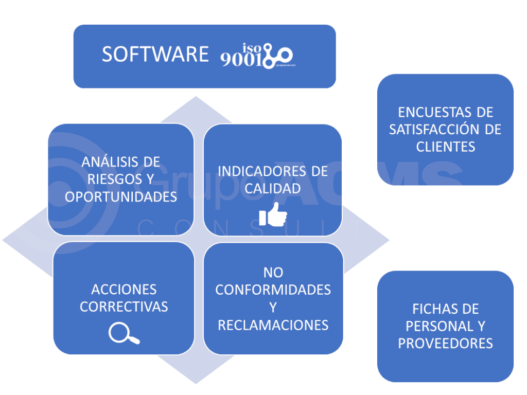 Software ISO 9001 Grupo ACMS Consultores